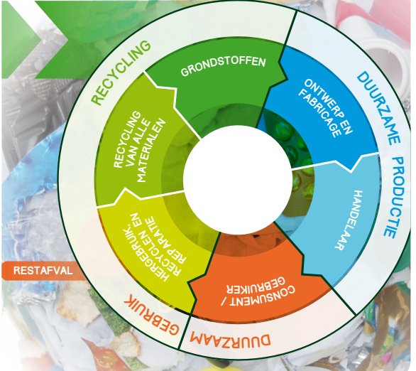 26 oktober: Recycling seminar for Dutch and Russian companies